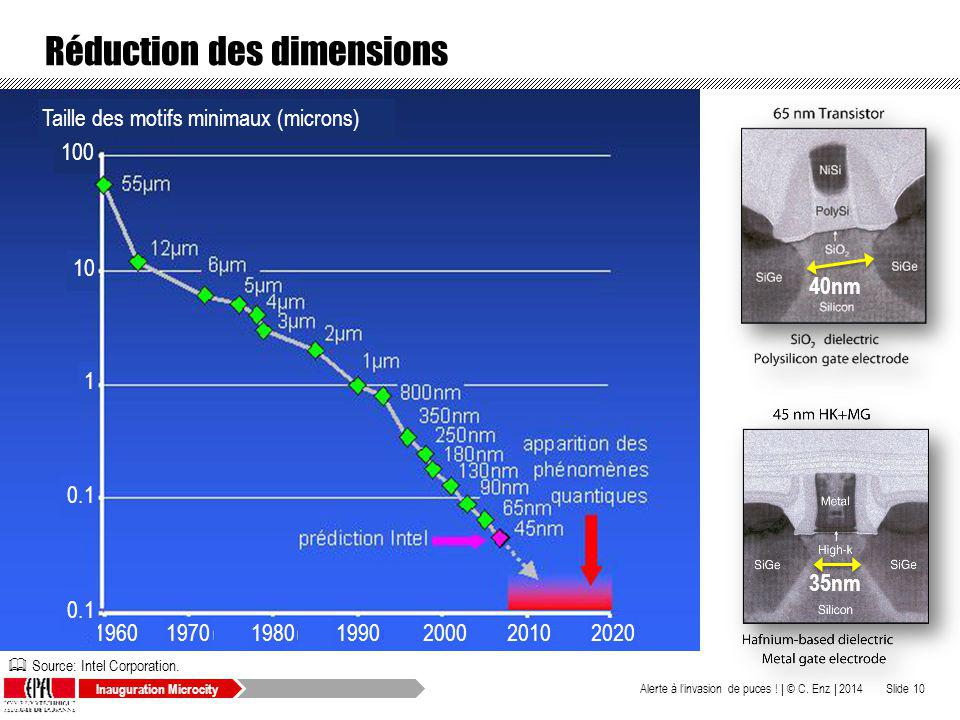 Réduction des dimensions