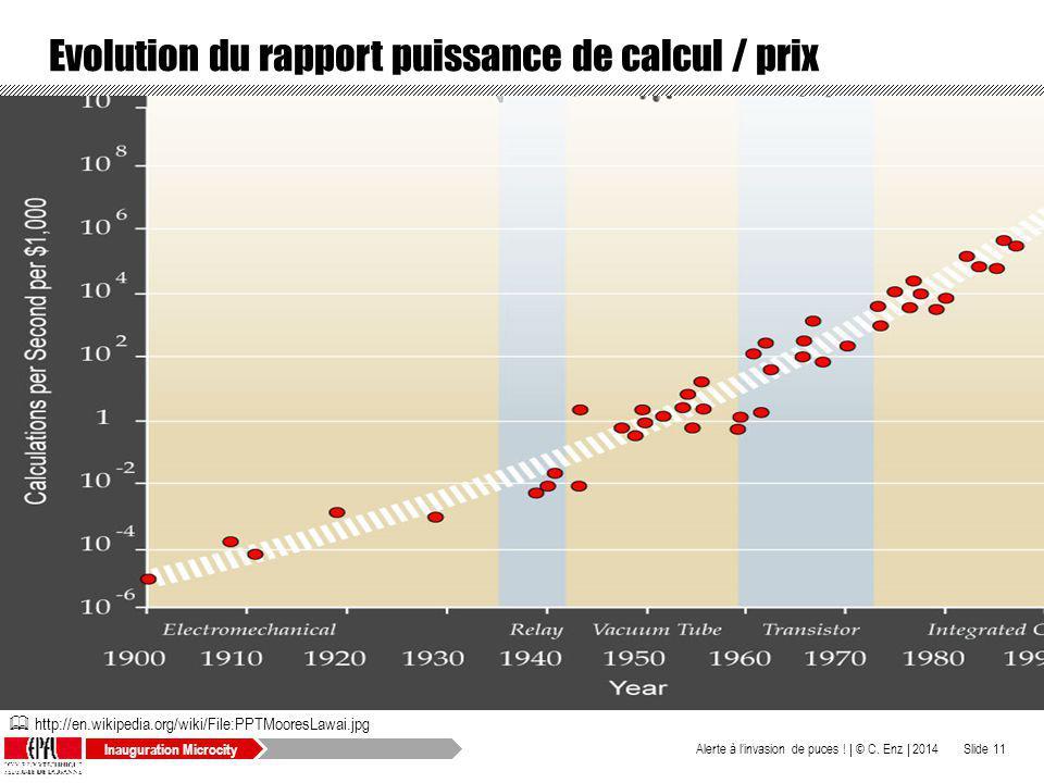 Evolution du rapport puissance de calcul / prix