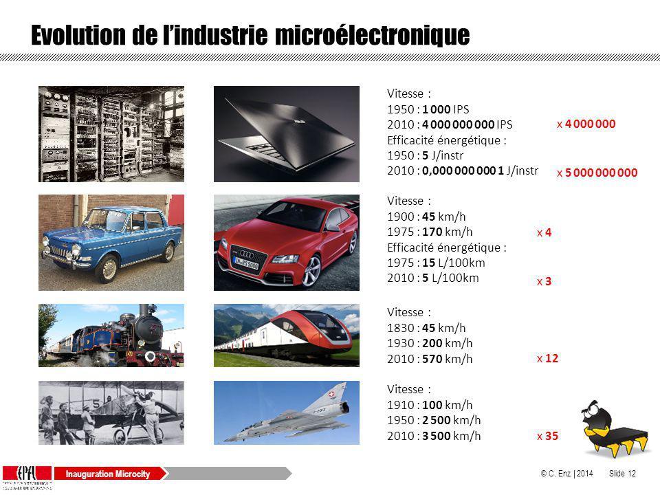 Evolution de l'industrie microélectronique