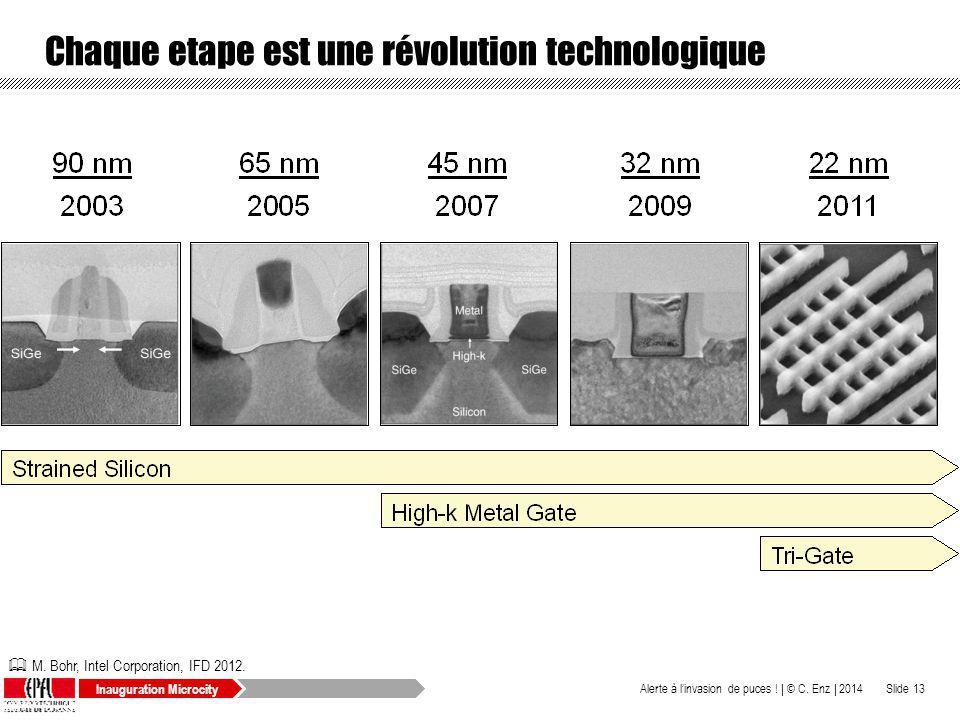 Chaque etape est une révolution technologique