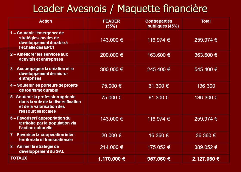 Leader Avesnois / Maquette financière