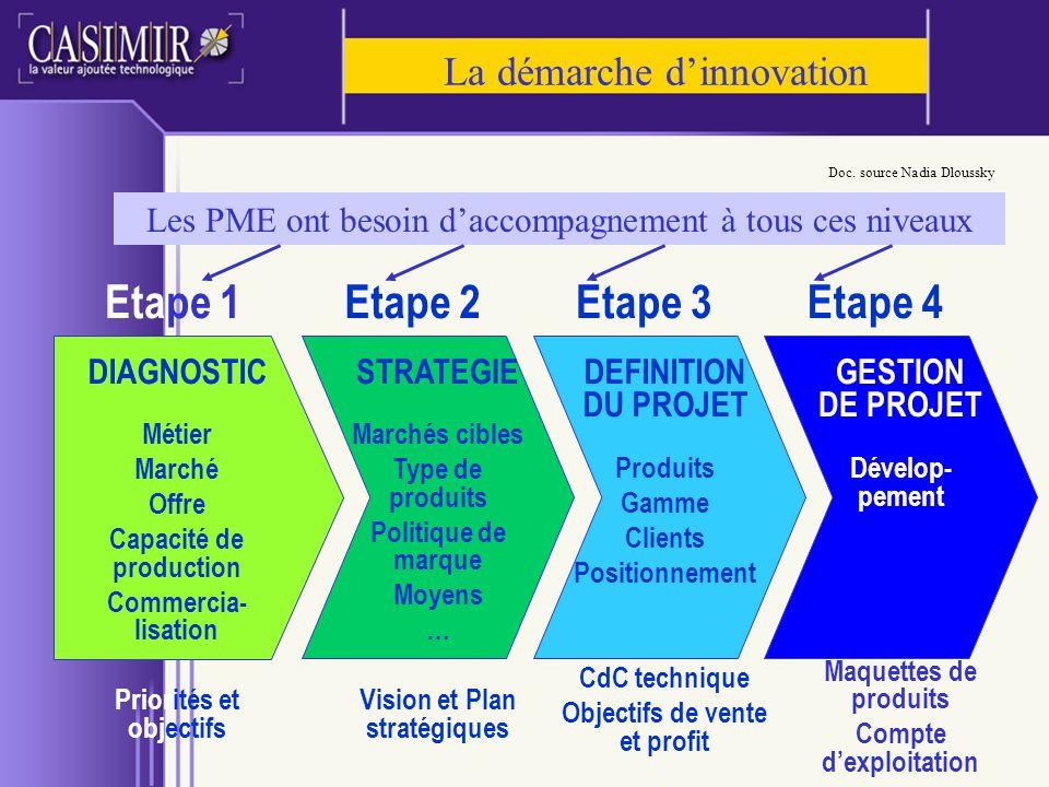 La démarche d'innovation