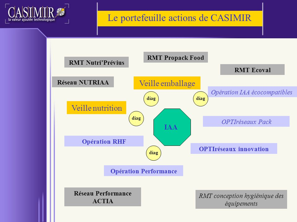 OPTIréseaux innovation Opération Performance Réseau Performance ACTIA