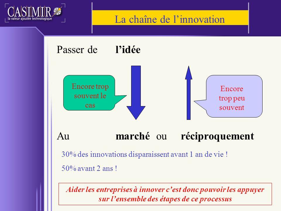 La chaîne de l'innovation