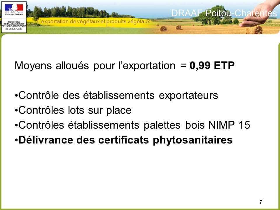 Moyens alloués pour l'exportation = 0,99 ETP