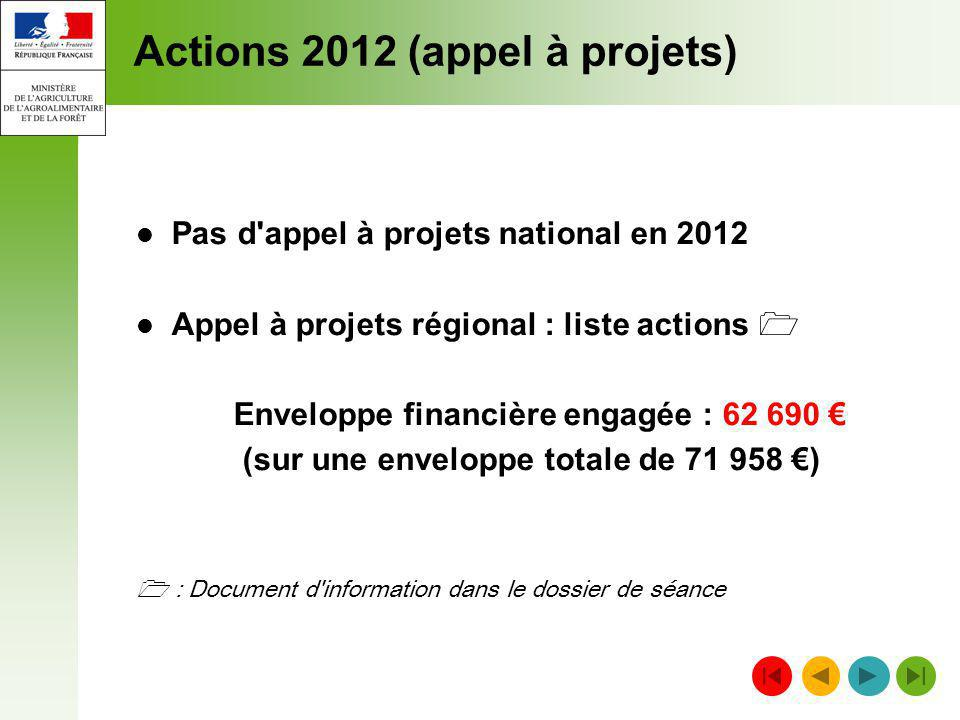 Actions 2012 (appel à projets)
