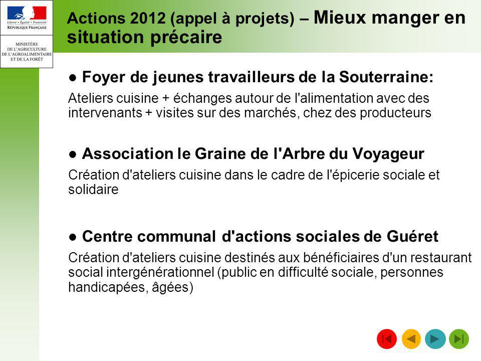 Actions 2012 (appel à projets) – Mieux manger en situation précaire
