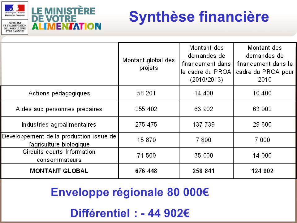 Synthèse financière Enveloppe régionale 80 000€