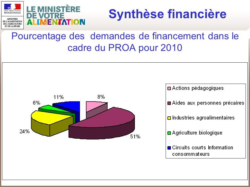 Synthèse financière Pourcentage des demandes de financement dans le cadre du PROA pour 2010