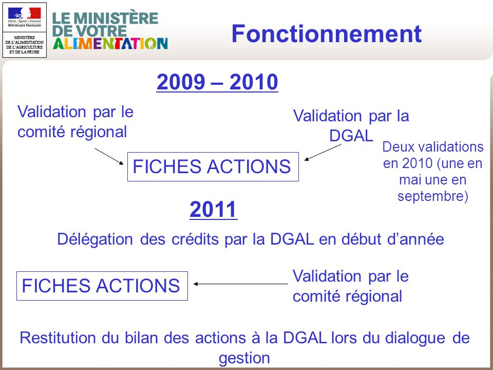 Fonctionnement 2009 – 2010 2011 FICHES ACTIONS FICHES ACTIONS