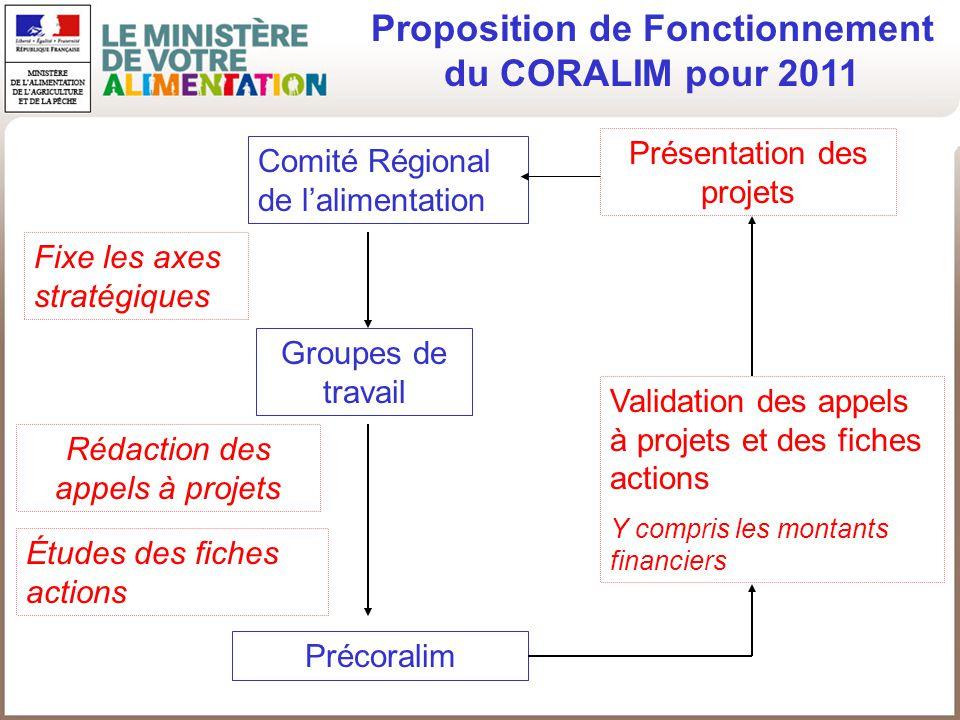 Proposition de Fonctionnement du CORALIM pour 2011