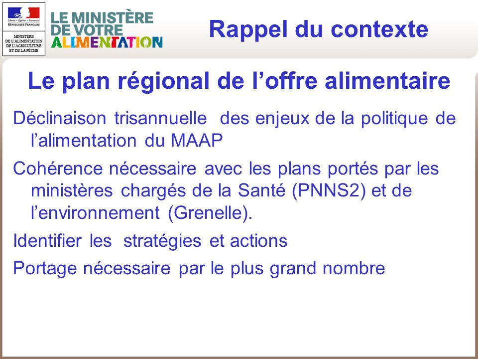 Le plan régional de l'offre alimentaire