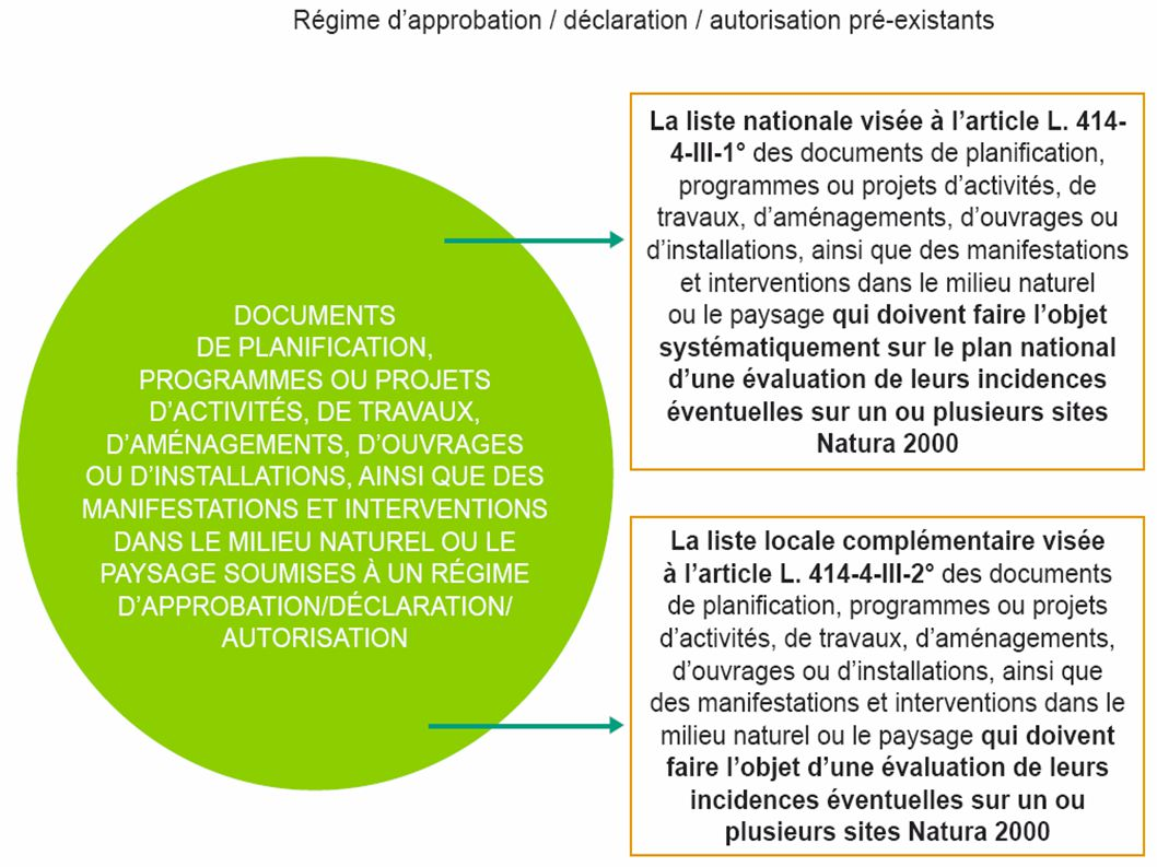 EVALUATION DES INCIDENCES NATURA 2000 : Description des évolutions