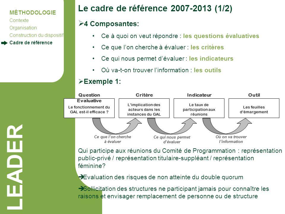LEADER Le cadre de référence 2007-2013 (1/2) 4 Composantes: Exemple 1: