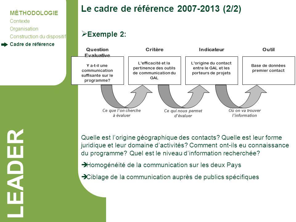 LEADER Le cadre de référence 2007-2013 (2/2) Exemple 2:
