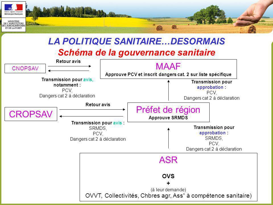 LA POLITIQUE SANITAIRE…DESORMAIS Schéma de la gouvernance sanitaire