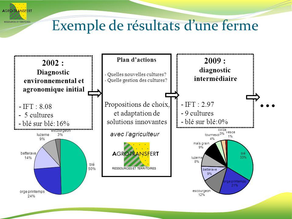 Exemple de résultats d'une ferme
