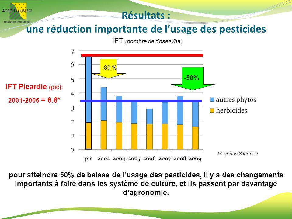 une réduction importante de l'usage des pesticides