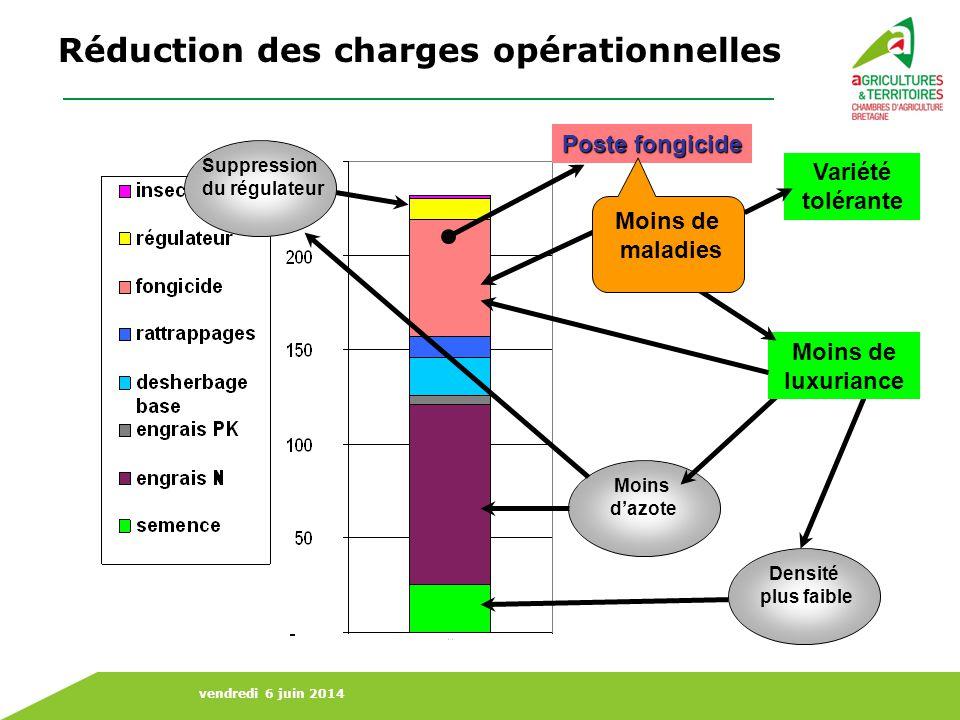 Réduction des charges opérationnelles