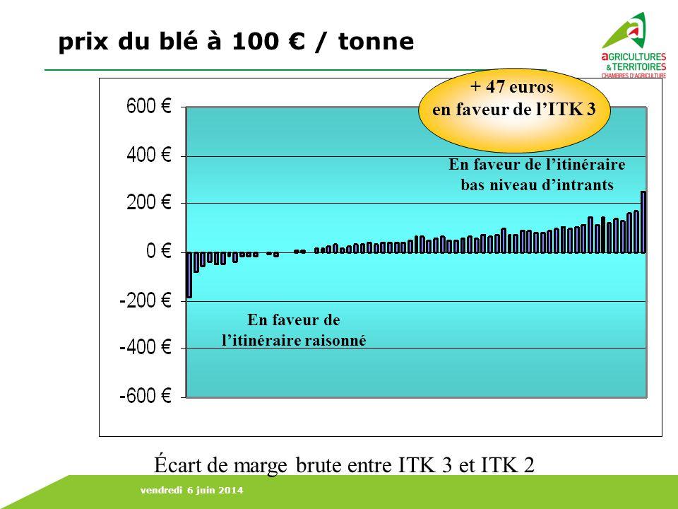 prix du blé à 100 € / tonne Écart de marge brute entre ITK 3 et ITK 2