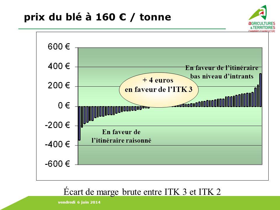 prix du blé à 160 € / tonne Écart de marge brute entre ITK 3 et ITK 2
