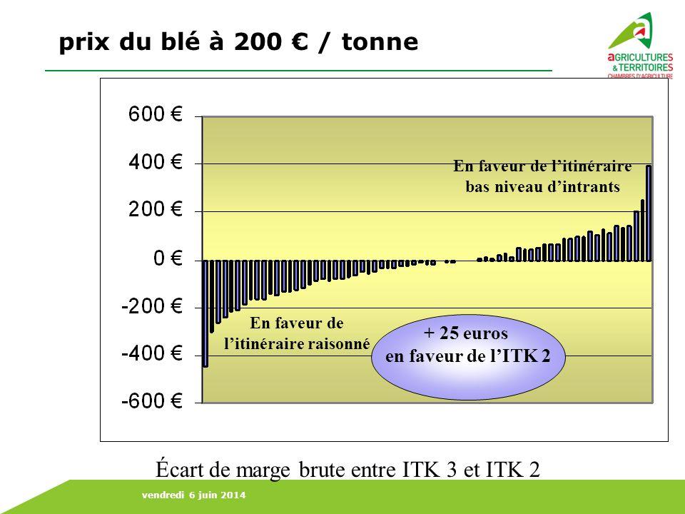 prix du blé à 200 € / tonne Écart de marge brute entre ITK 3 et ITK 2