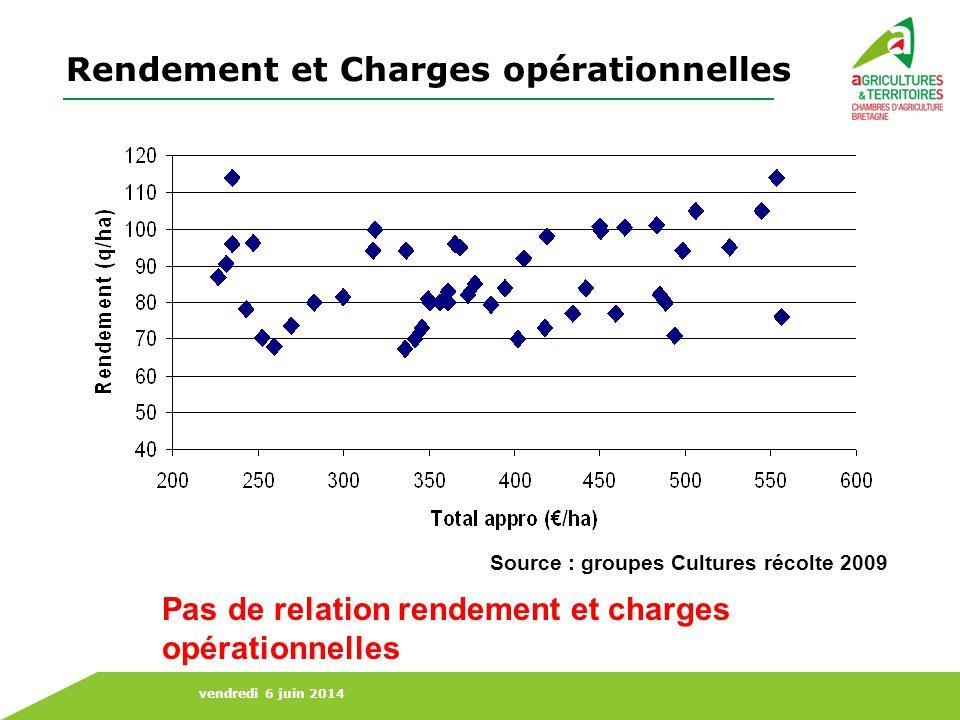 Rendement et Charges opérationnelles
