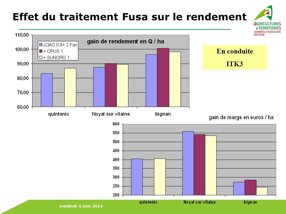 Effet du traitement Fusa sur le rendement