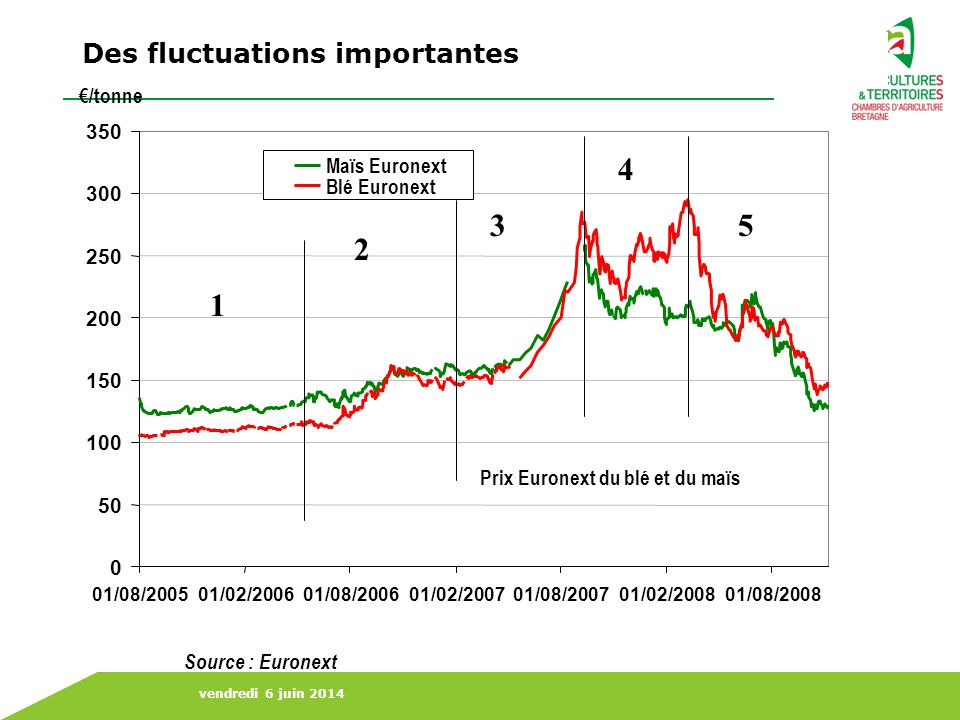 Des fluctuations importantes
