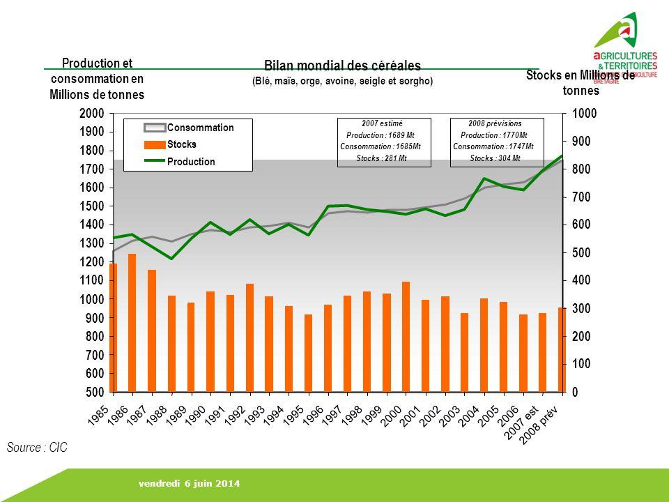 Bilan mondial des céréales