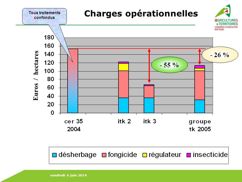 Charges opérationnelles