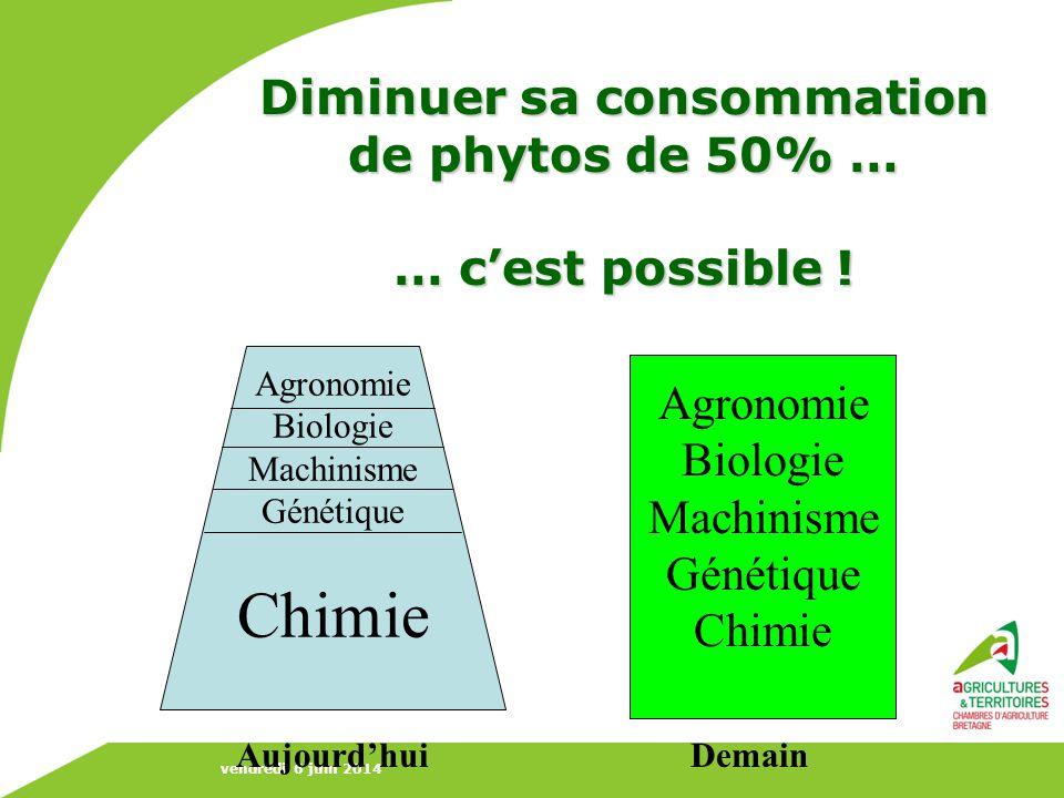 Diminuer sa consommation de phytos de 50% … … c'est possible !