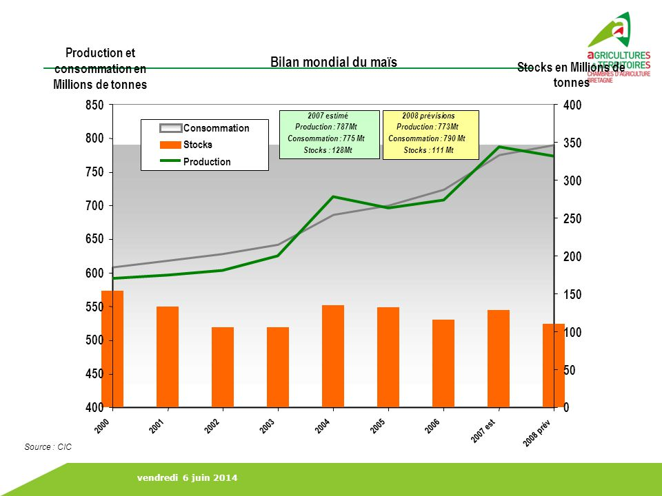Bilan mondial du maïs Production et consommation en