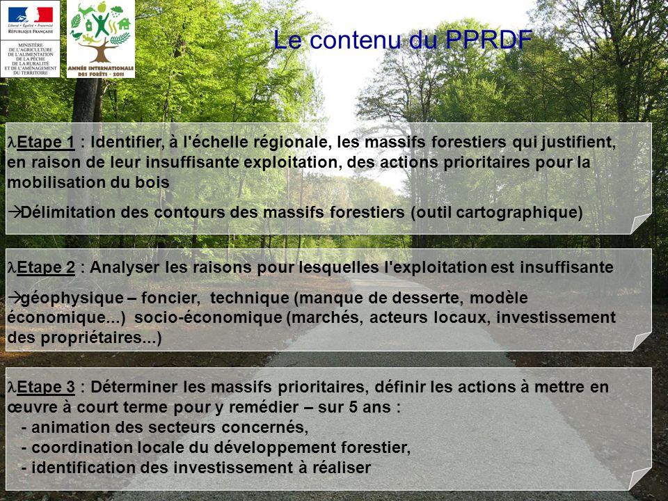 Le contenu du PPRDF
