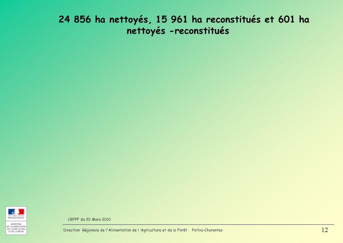 24 856 ha nettoyés, 15 961 ha reconstitués et 601 ha nettoyés -reconstitués