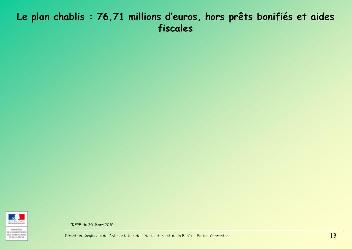 Le plan chablis : 76,71 millions d'euros, hors prêts bonifiés et aides fiscales