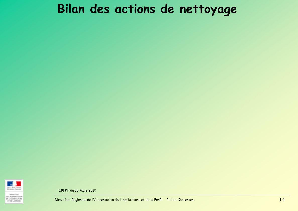 Bilan des actions de nettoyage