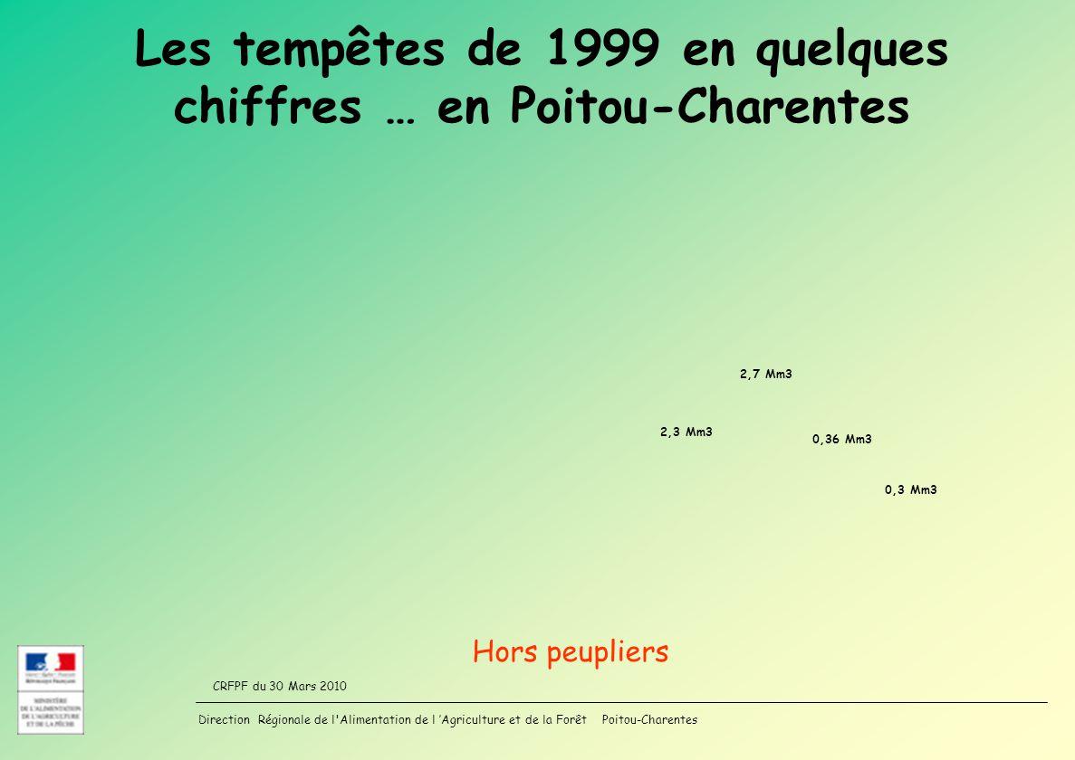 Les tempêtes de 1999 en quelques chiffres … en Poitou-Charentes