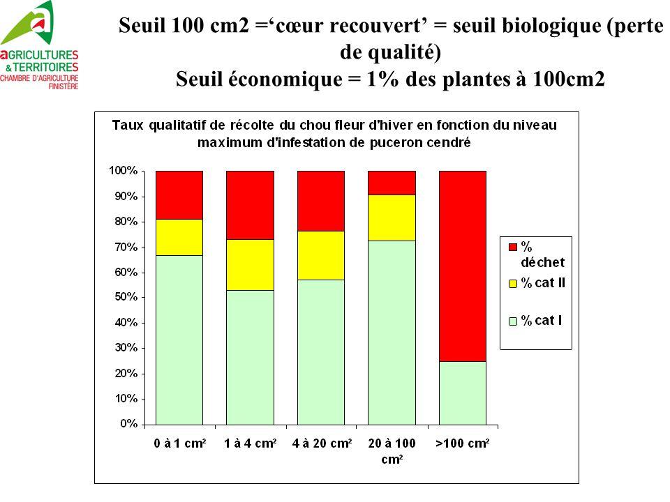 Seuil 100 cm2 ='cœur recouvert' = seuil biologique (perte de qualité) Seuil économique = 1% des plantes à 100cm2