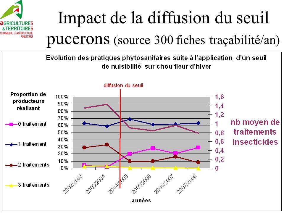Impact de la diffusion du seuil pucerons (source 300 fiches traçabilité/an)