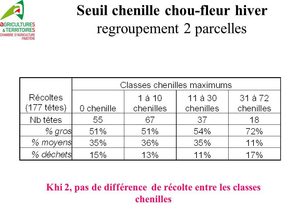 Seuil chenille chou-fleur hiver regroupement 2 parcelles