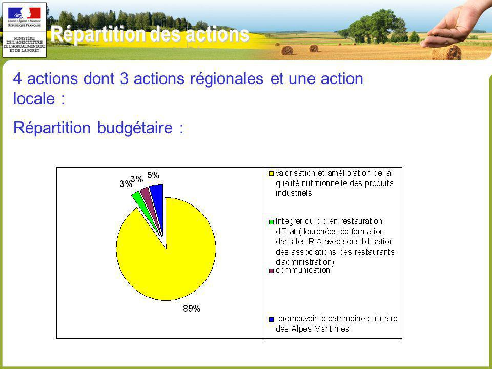 Répartition des actions