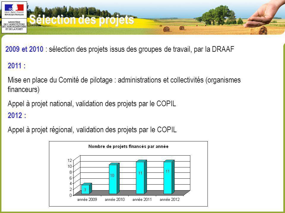 Sélection des projets 2009 et 2010 : sélection des projets issus des groupes de travail, par la DRAAF.