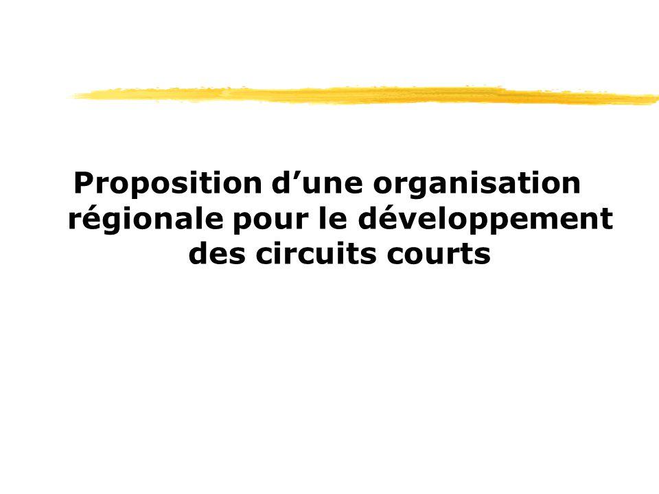Proposition d'une organisation régionale pour le développement des circuits courts