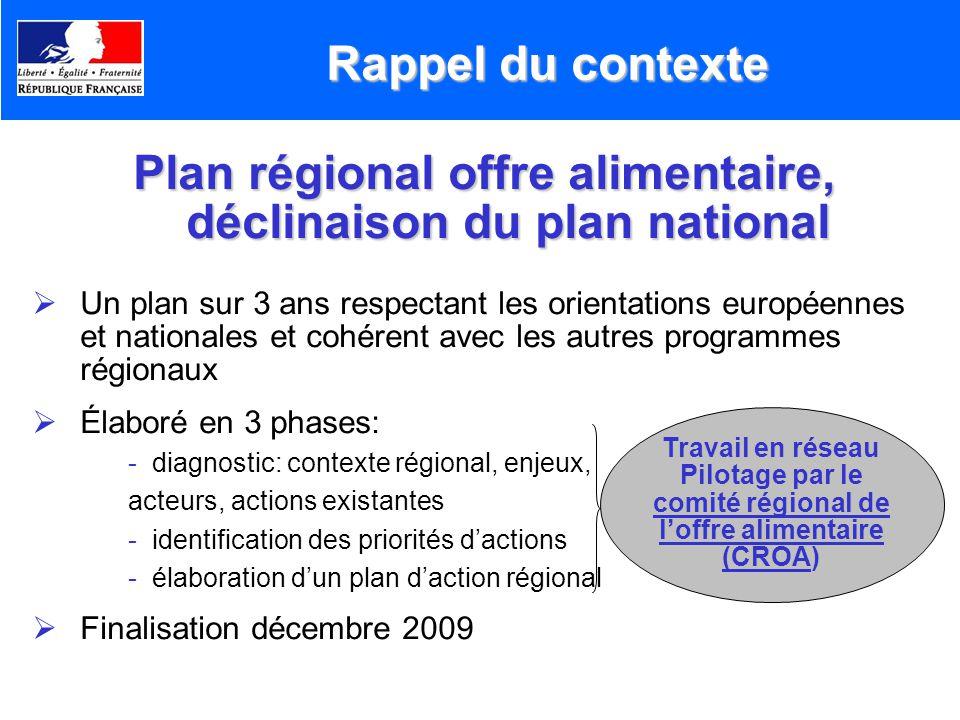 Plan régional offre alimentaire, déclinaison du plan national