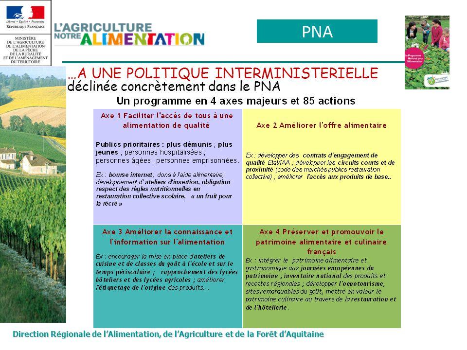 PNA …A UNE POLITIQUE INTERMINISTERIELLE déclinée concrètement dans le PNA.