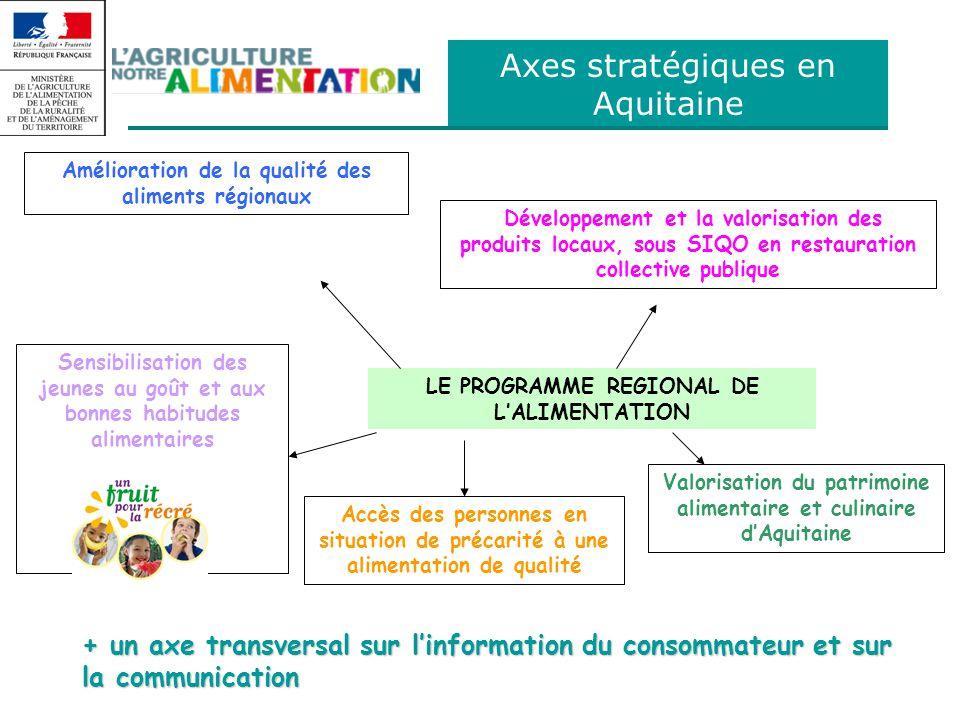 Axes stratégiques en Aquitaine