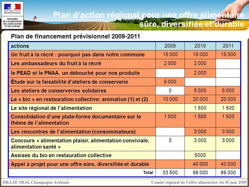 Plan d'action régional pour une offre alimentaire sûre, diversifiée et durable