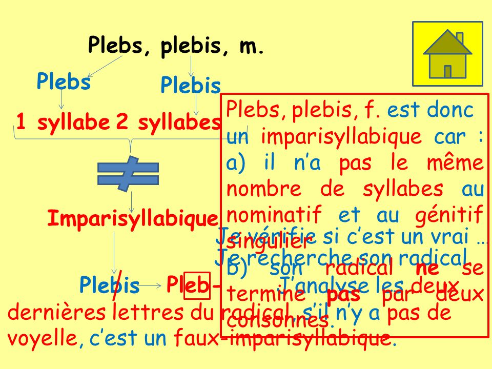 Plebs, plebis, m. Plebs. Plebis. Plebs, plebis, f. est donc.