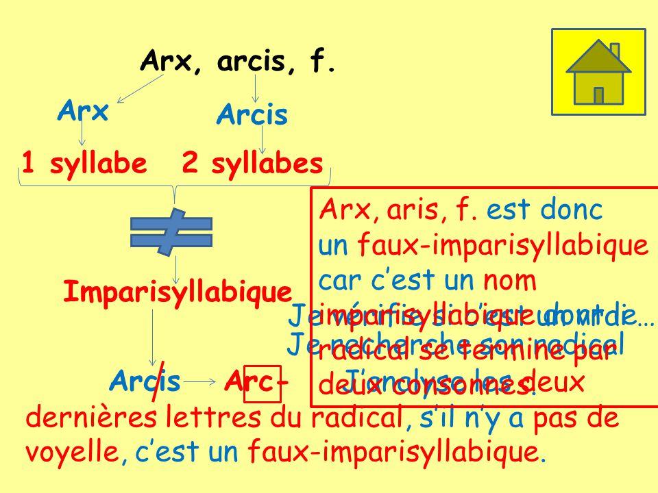 Arx, arcis, f. Arx. Arcis. 1 syllabe. 2 syllabes. Arx, aris, f. est donc.